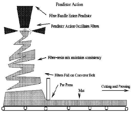 diagram explaining how MDF furniture is made