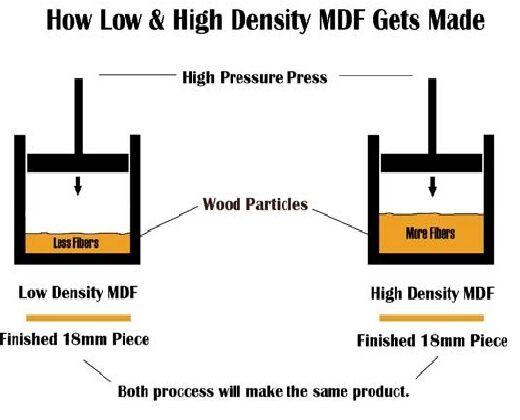 diagram explaiining MDF making process